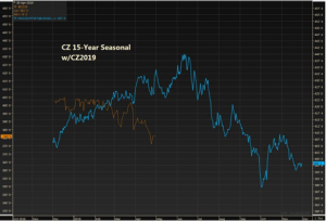 A graph of CZ 15-year seasonal market trends.