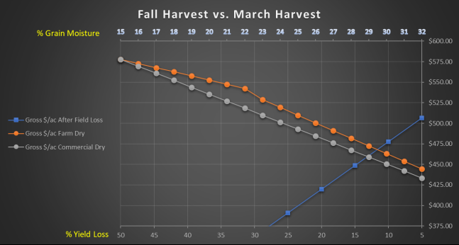Fall vs March Harvest Graph